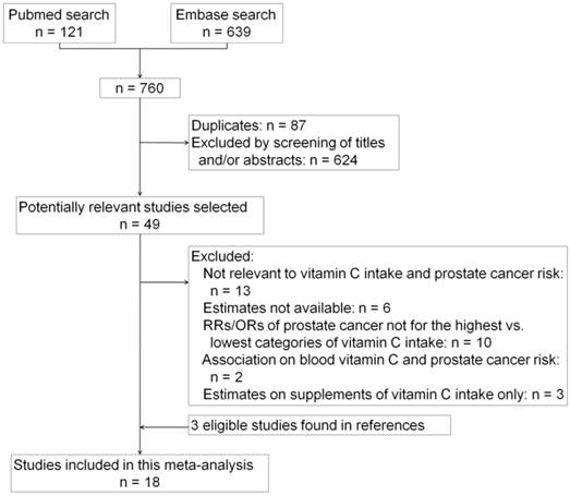 Association Between Dietary Vitamin C Intake And Risk Of Prostate