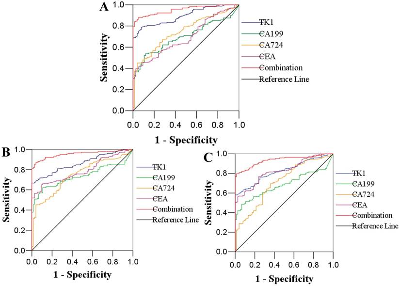 Clinical Significance And Diagnostic Capacity Of Serum Tk1 Cea Ca