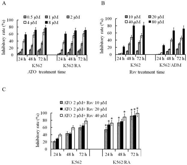 A Novel Resveratrol-Arsenic Trioxide Combination Treatment