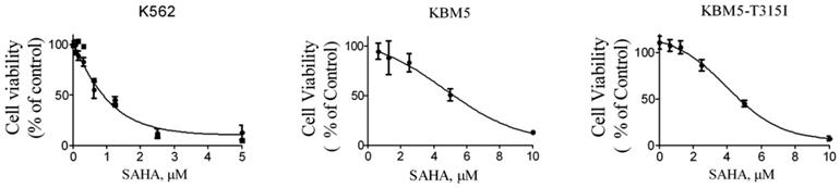 Overexpression of miR-4433 by suberoylanilide hydroxamic