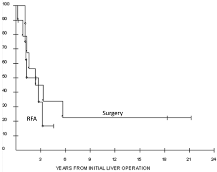 Liver Directed Therapy For Renal Cell Carcinoma