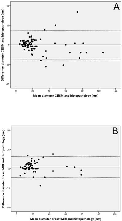 The Quality of Tumor Size Assessment by Contrast-Enhanced Spectral
