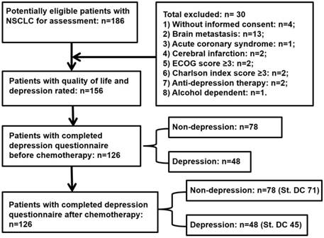 Chemotherapeutic Response and Prognosis among Lung Cancer