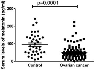 The Reduction In Circulating Melatonin Level May Contribute To The Pathogenesis Of Ovarian Cancer A Retrospective Study