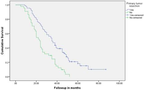 Surgical Management Of The Primary Tumor In Stage Iv Colorectal Cancer A Confirmatory Retrospective Cohort Study