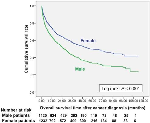 Epidemiology of cancer in end-stage renal disease dialysis