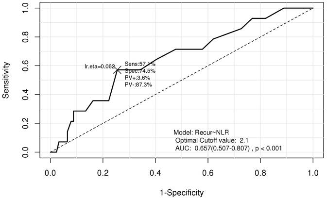 The Neutrophil-Lymphocyte Ratio Predicts Recurrence of