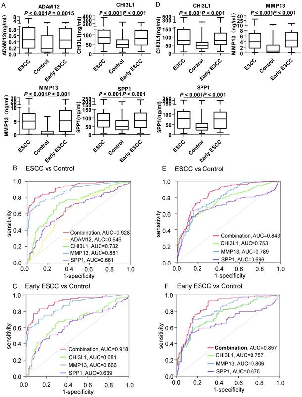 Development And Validation Of A Serum Biomarker Panel For The