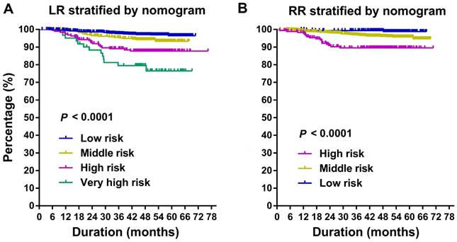 Pretreatment Nomograms for Local and Regional Recurrence
