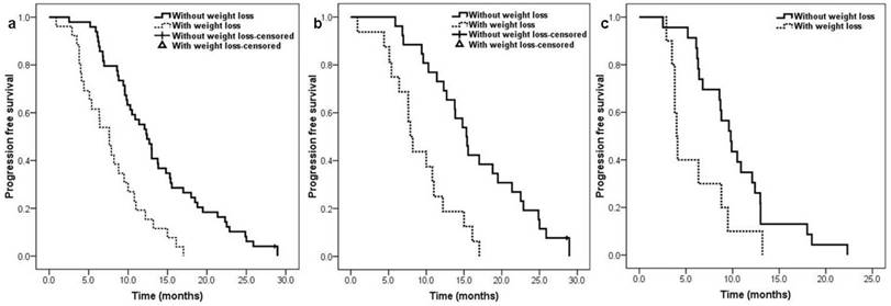 impact of weight loss at presentation on survival in epidermal