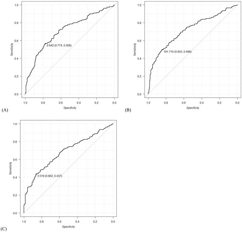 Diagnostic Accuracy Of Inflammatory Markers For Distinguishing Malignant And Benign Ovarian Masses