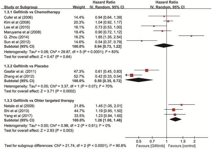 The Efficacy and Toxicity of Gefitinib in Treating Non-small