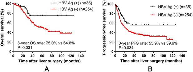 Hepatitis B Virus Infection Predicts Better Survival In Patients With Colorectal Liver Only Metastases Undergoing Liver Resection
