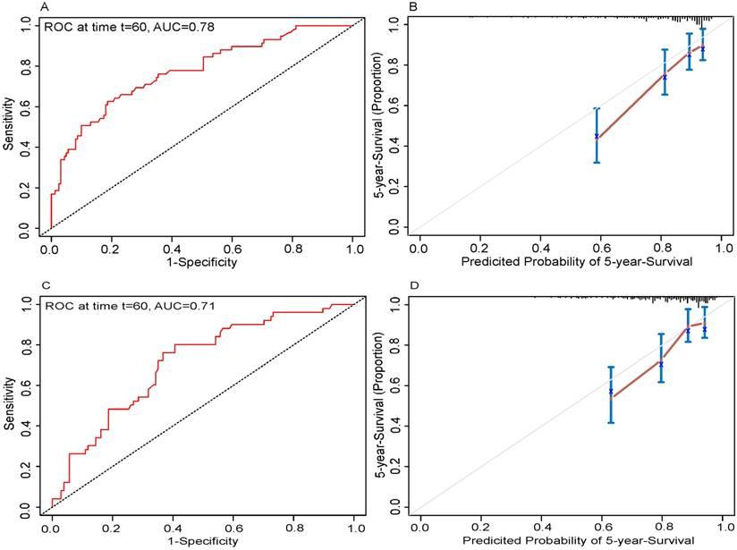 A Prognostic Nomogram Incorporating Depth of Tumor Invasion
