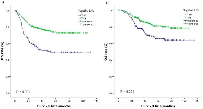 Positive Impact Of The Negative Lymph Node Count On The Survival Rate Of Stage Iii Colon Cancer With Pn1 And Right Side Disease