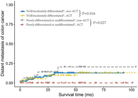 Survival Benefit Of Adjuvant Chemotherapy For Patients With Poorly Differentiated Stage Iia Colon Cancer