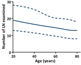 Impact Of Age On Risk Of Lymph Node Positivity In Patients With Colon Cancer