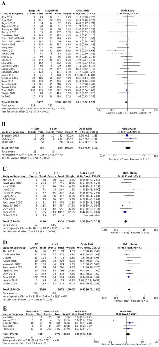 Clinicopathological Significance Of Brafv600e Mutation In Colorectal Cancer An Updated Meta Analysis