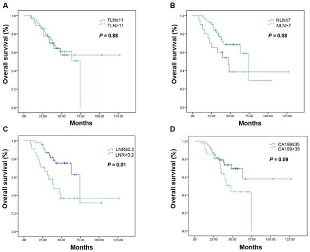 Metastatic Lymph Node Ratio As A Prognostic Indicator In Patients With Stage Iv Colon Cancer Undergoing Resection