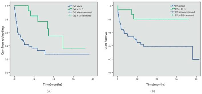 Prophylactic Endoscopic Therapy for Variceal Bleeding in