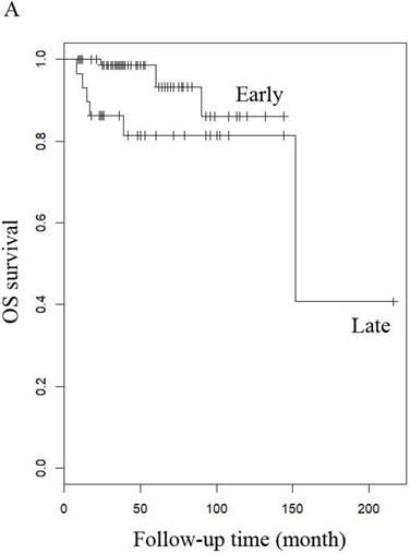 Low-Grade Endometrial Stromal Sarcoma and Uterine