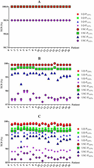Comparison of Three Radiobiological Models in Stereotactic
