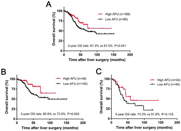 Preoperative Afu Is A Useful Serological Prognostic Predictor For Colorectal Liver Oligometastasis Patients Undergoing Hepatic Resection