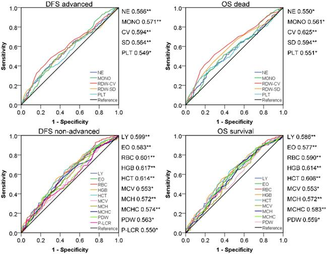 Prognostic Evaluation Of Colorectal Cancer Using Three New Comprehensive Indexes Related To Infection Anemia And Coagulation Derived From Peripheral Blood